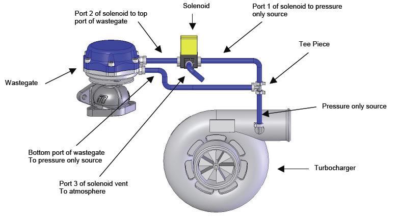 turbo hook up