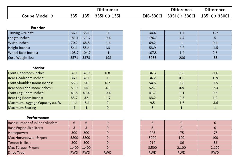Comparison 335i Vs 135i Vs E46 330ci