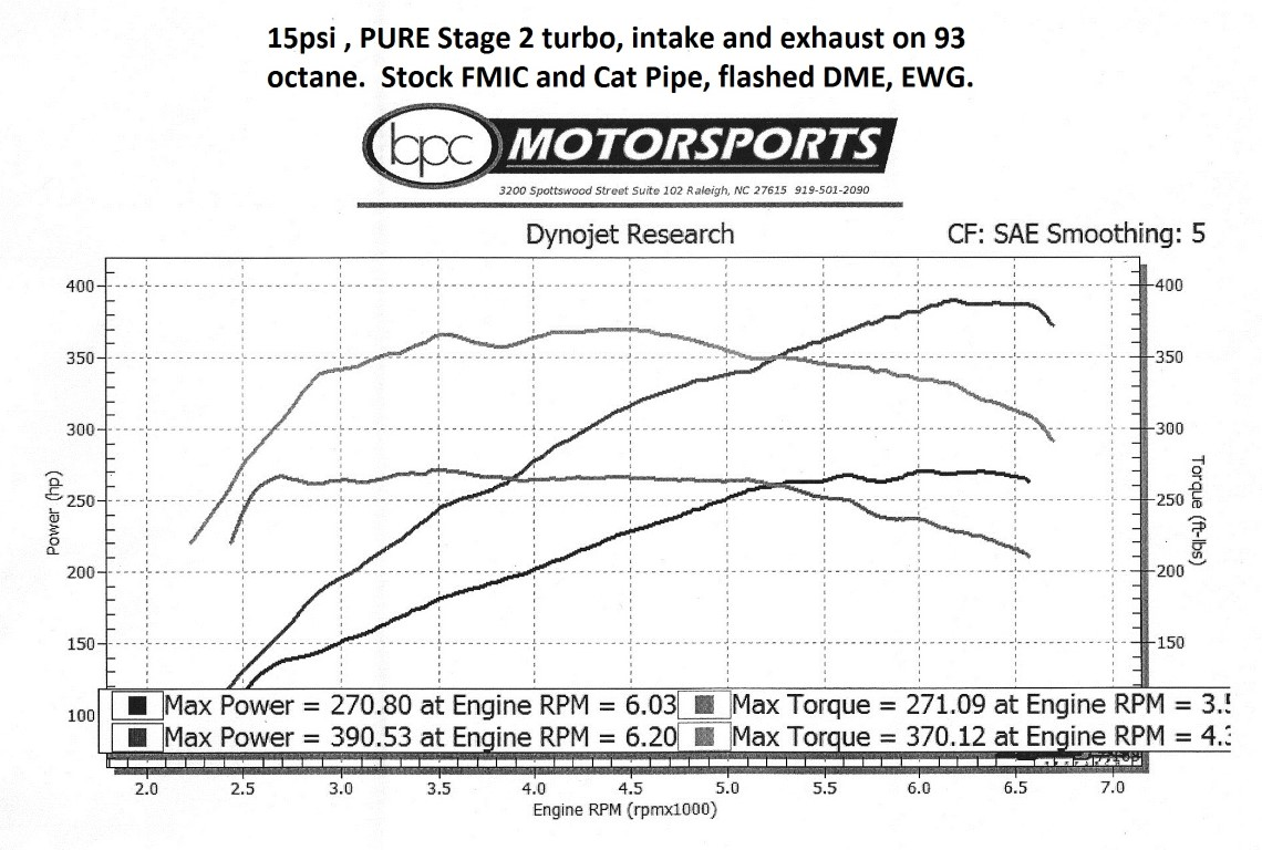 Some more PURE Stg2 93 Pump gas results - BMW 3-Series (E90