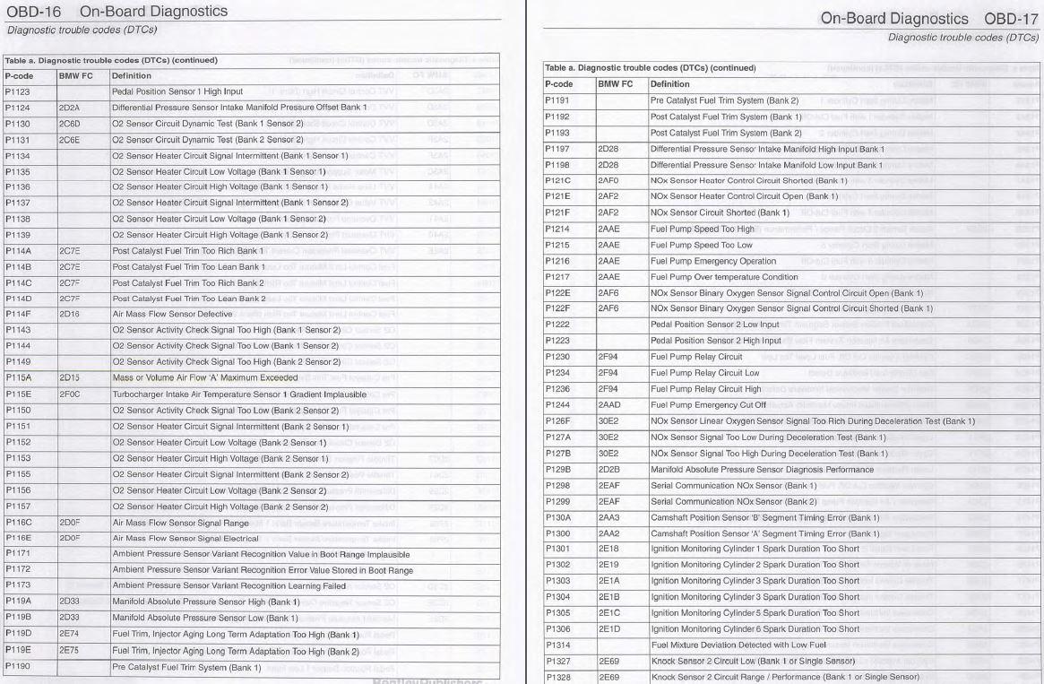 OBD2 Code Listing? - BMW 3-Series (E90 E92) Forum