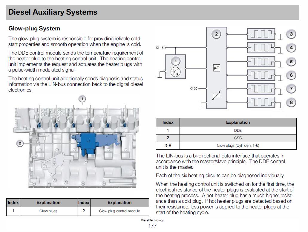 diesel glow plug wiring diagram glow plug wiring diagram  bmw 3 series  e90 e92  forum 6.2 diesel glow plug wiring diagram glow plug wiring diagram  bmw 3