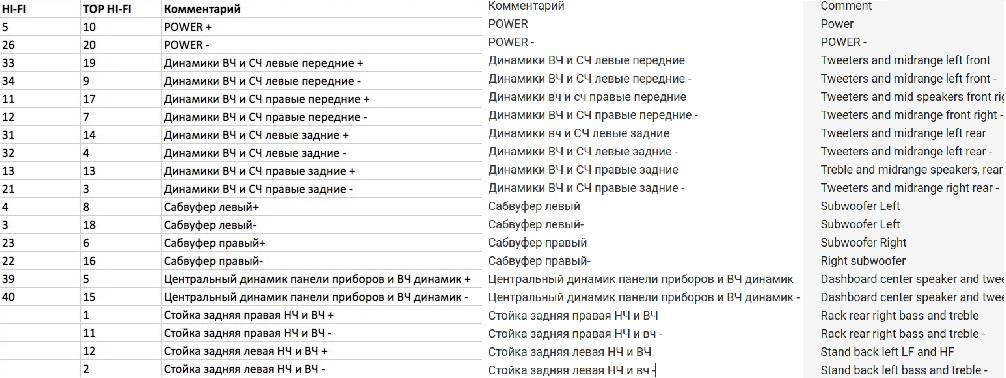 Logic7 amplifier pinout - BMW 3-Series (E90 E92) Forum | Bmw L7 Amp Wiring Diagram |  | Bimmerpost