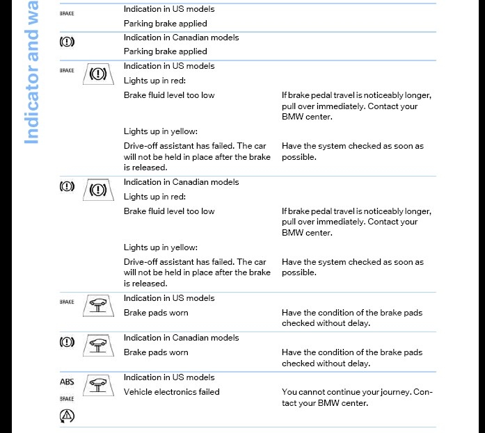 2006 Bmw 325i Warning Symbols