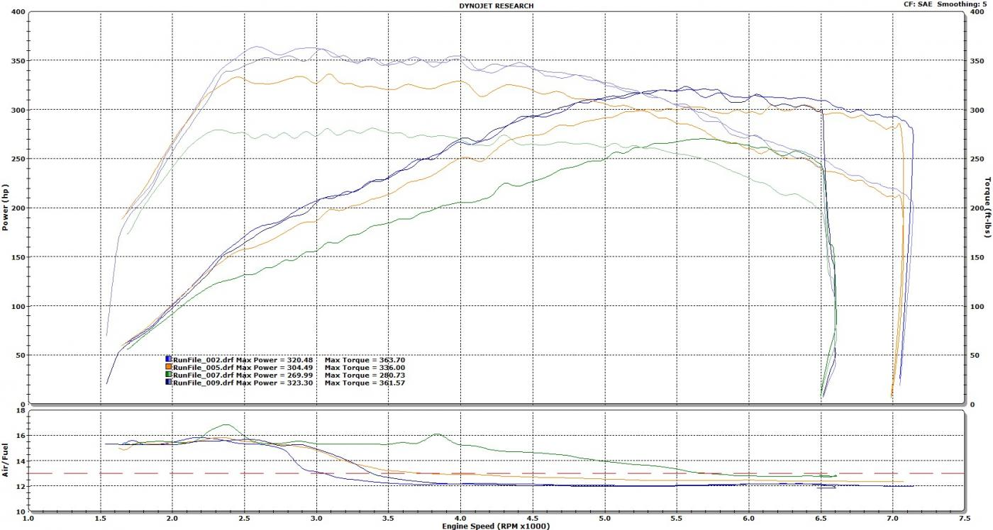 N54 dyno chart compilation page 6 name best runs graphg views 5147 size 1411 kb pooptronica Choice Image