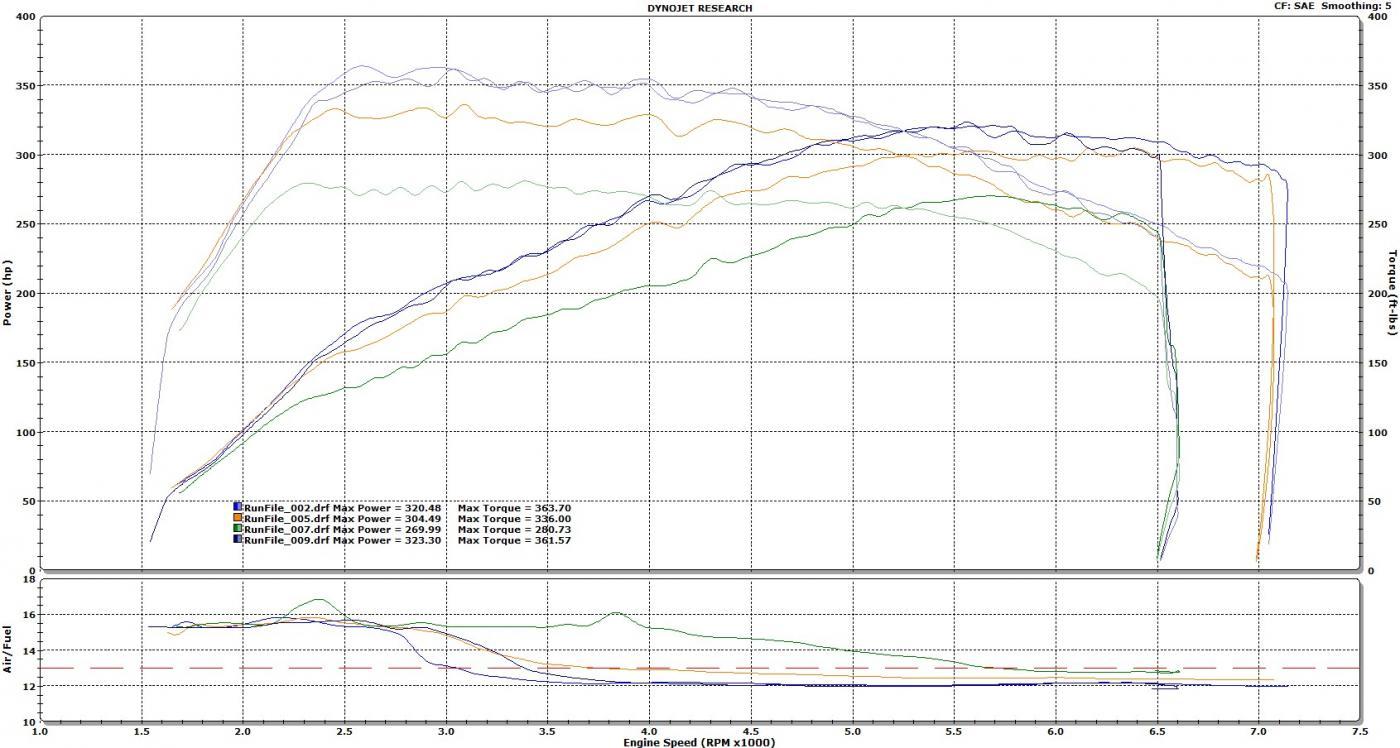 N54 Dyno Chart Compilation - Page 6 - BMW 3-Series (E90 E92