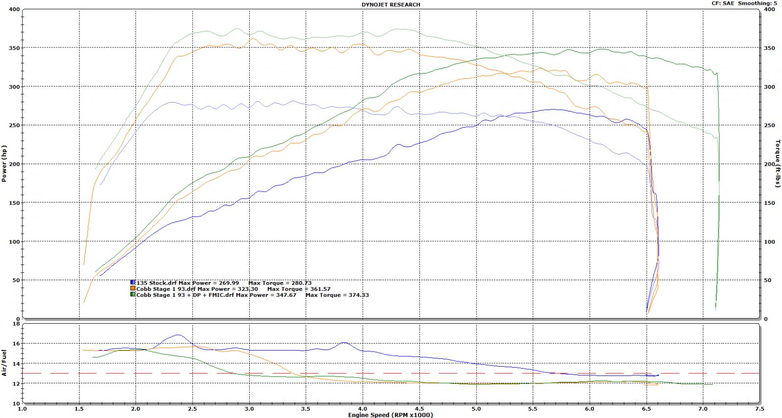 N54 dyno chart compilation page 7 name power summaryg views 5898 size 1698 kb pooptronica Choice Image